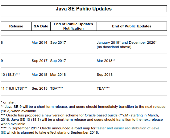 Should I update Java 8 to Java 9 in 2018